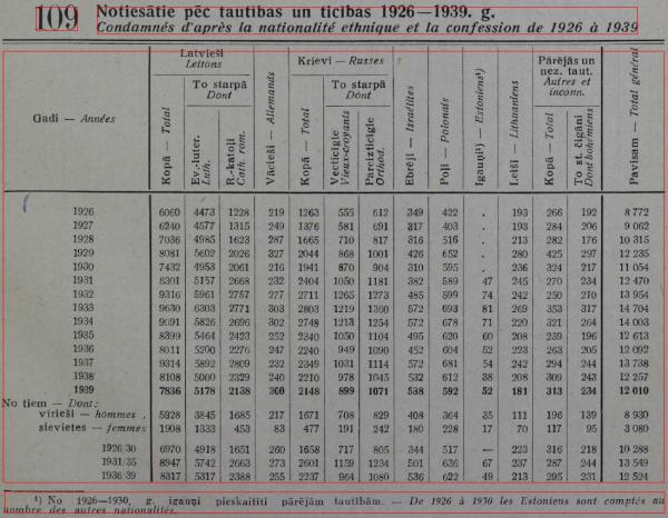 Notiesātie pēc tautības 1926-39